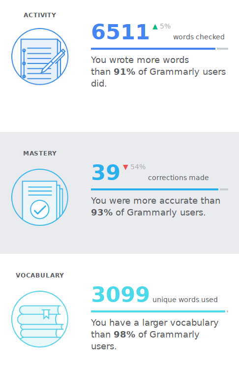 Example data of grammarly weekly