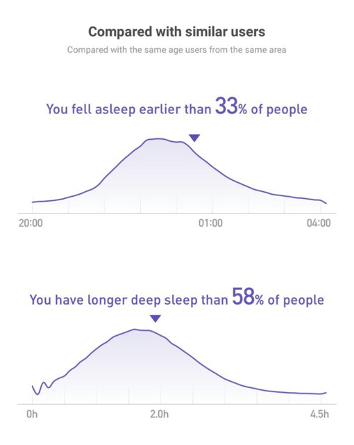 Sleep comparison with the user base
