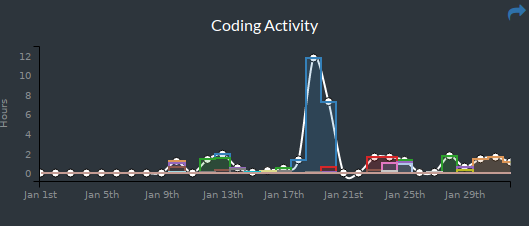 Hours of coding on Wakatime this month
