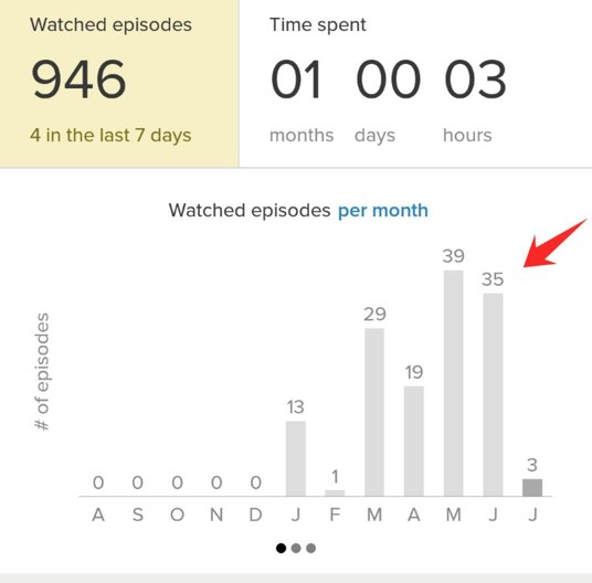 TV shows watched this month according to tvshowtime