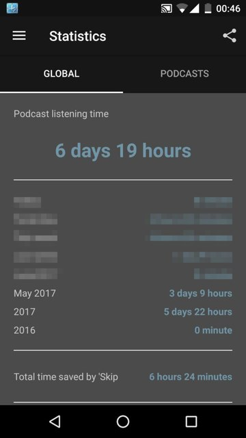 Amount of time spent listening to Podcasts this month