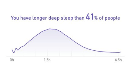 Deep sleep comparison