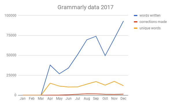Grammarly data for this year