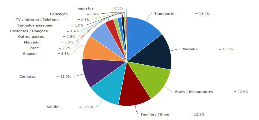 Expenses by category this month