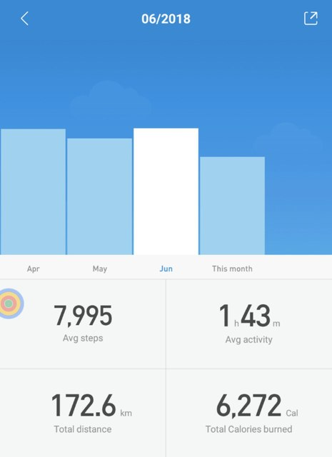 Activity data comparison for this month by Mi-Fit app