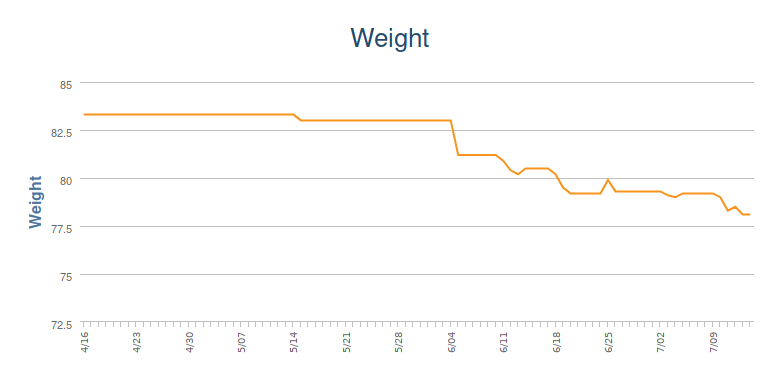 Weight in the last 90 days via MyFitnessPal