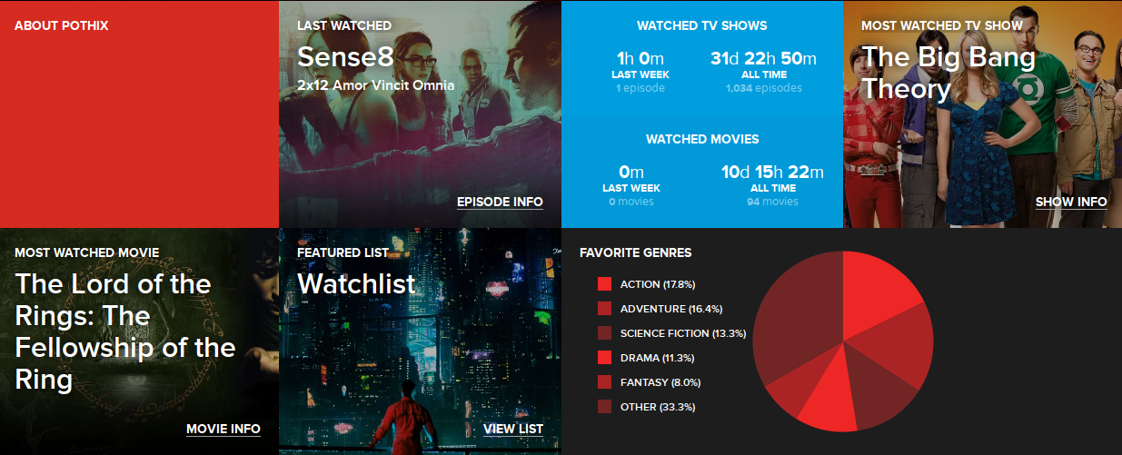 TV shows watched this month according to trakt