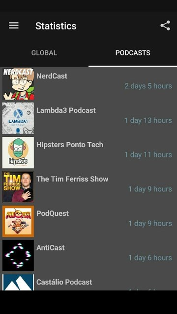 Amount of time spent listening to Podcasts, ordered by title