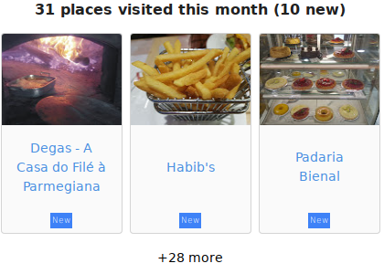 Places I visited
