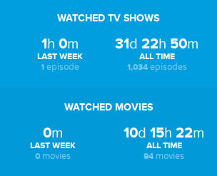 Trakt.tv stats this month
