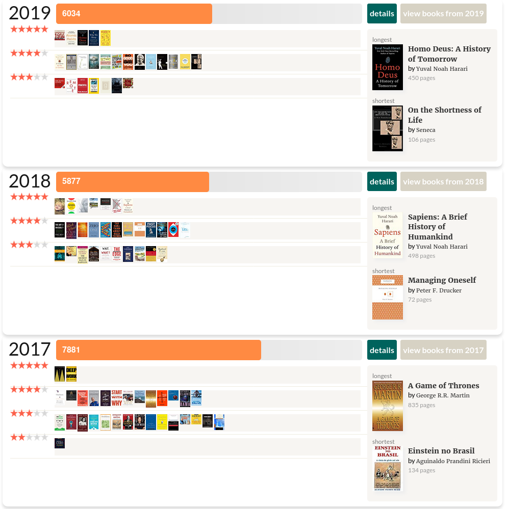 The years of 2019, 2018, and 2017 and their book ratings by me