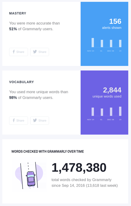 Screenshot of the email sent by Grammarly. It shows the number of alerts shown (156),  the number of unique words used (2844), and total words checked (1,478,380)