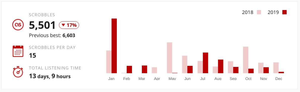 A chart of songs scrobbled by month. In total was 5501 scrobles.