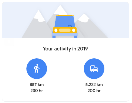 A car and two circles showing my activity for 2019. 857 km walking, or 250 hours. 5222 km in transportation, or 200 hours