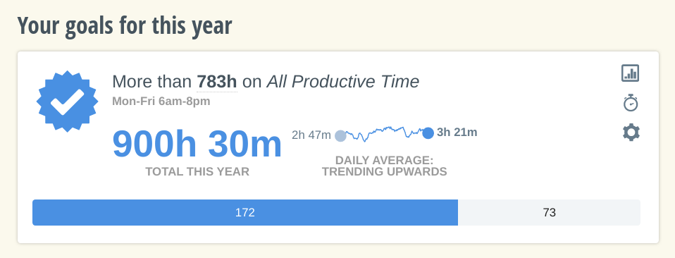 A chart showing my goal for this year. It was 900 hours and 30 mins in total and 783 all productive time