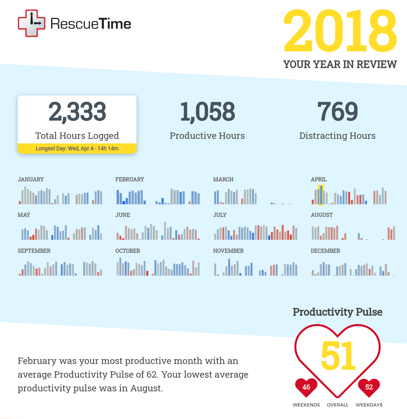 An infographic with information for every month of 2018 in small bars and text about productivity. 2333 total hours logged, 1058 productive hours, and 769 distracting hours. My productivity pulse is 54