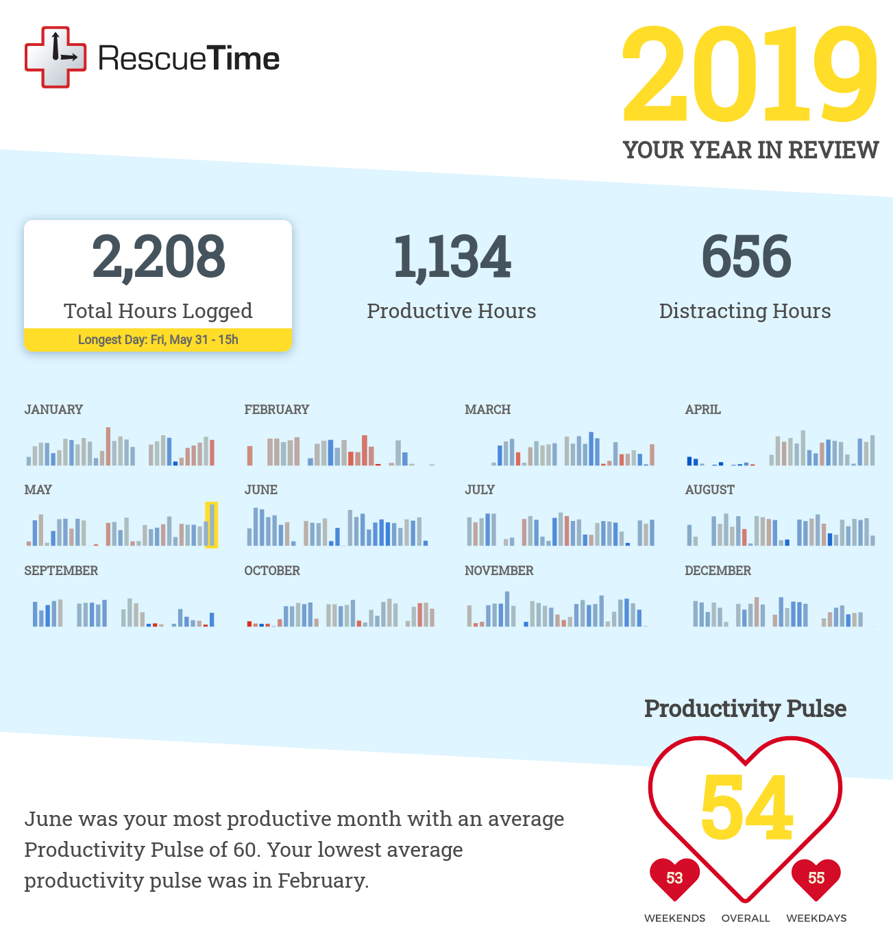 An infographic with information for every month of 2019 in small bars and text about productivity. 2208 total hours logged, 1134 productive hours, and 525 distracting hours. My productivity pulse is 54