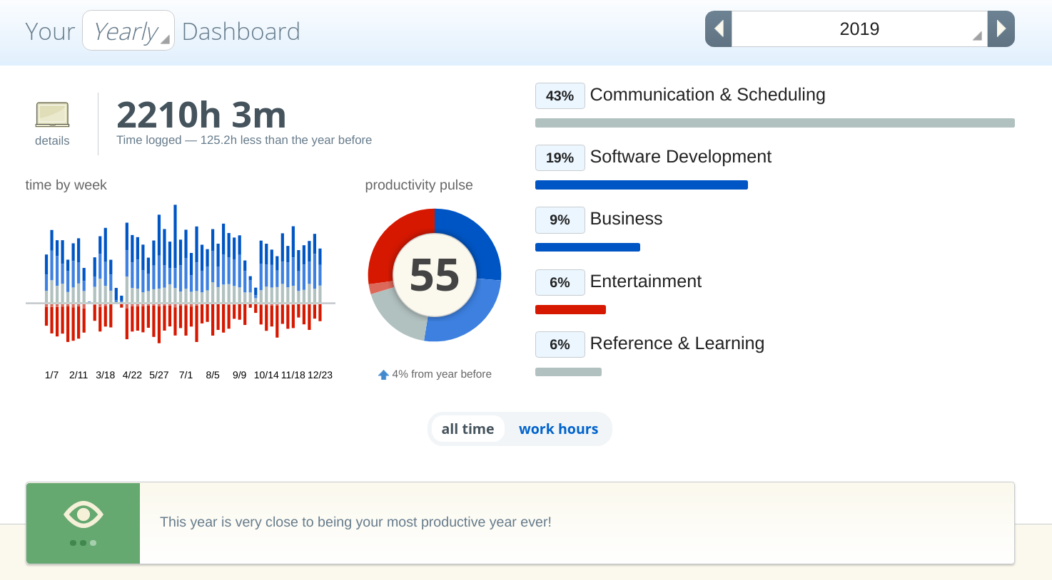 The rescuetime dashboard showing metrics for the entire year. The productivity pulse is 55