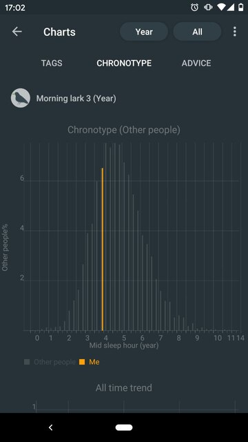 A screenshot of the Sleep as Android app showing my chronotype of Morning lark