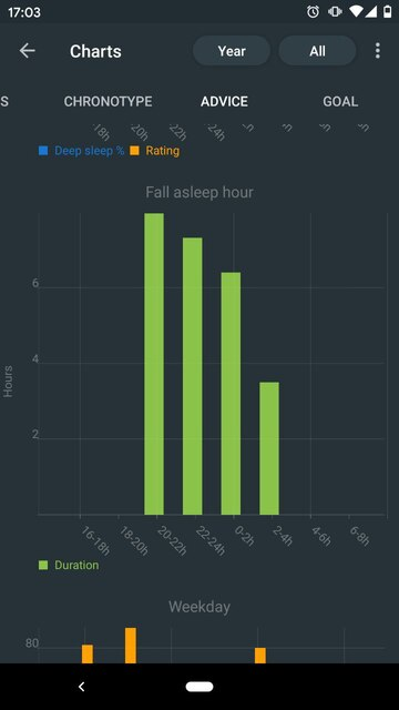 A screenshot of the Sleep as Android app showing my fall asleep hour. The duration is worse when I sleep later.