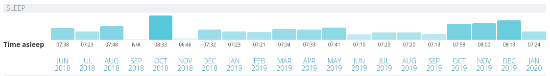 Bar chart by month on the Exist app