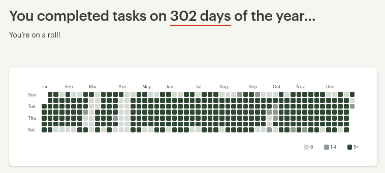 Many small squares filled in scales of gray regarding the tasks I completed by day on my Todoist account