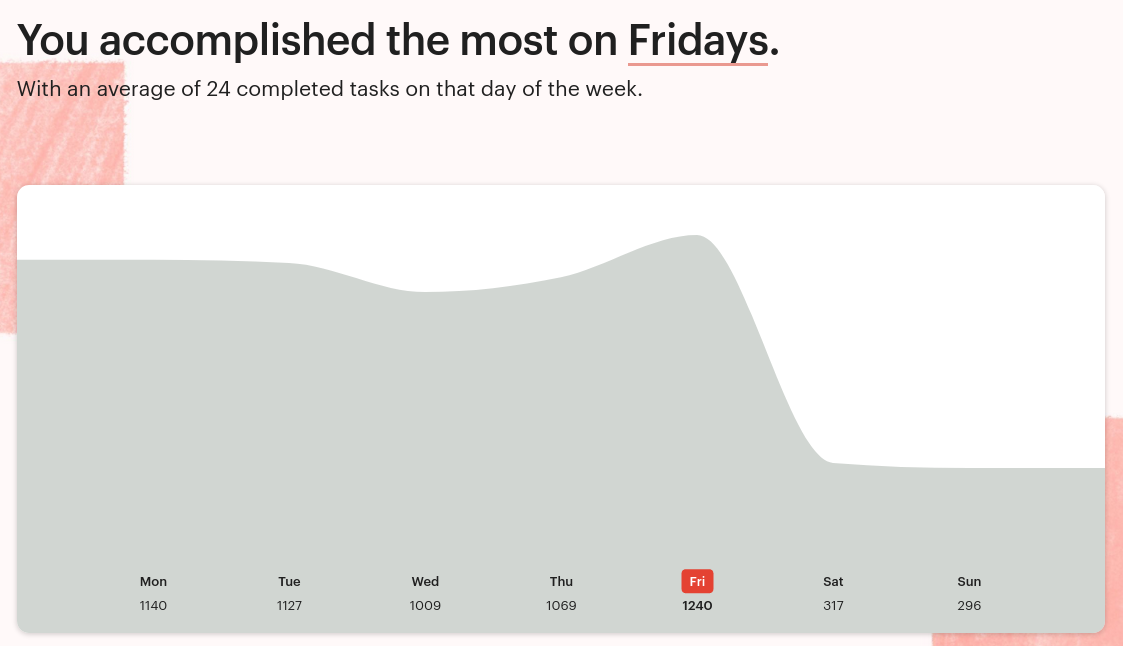 Tasks completed by weekday on my Todoist account. I complete an average of 24 completed tasks every Friday