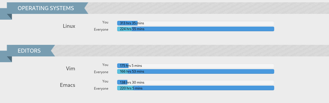 Total time by OS and editors. The top coder has a very big progress bar while mine is 20% of that